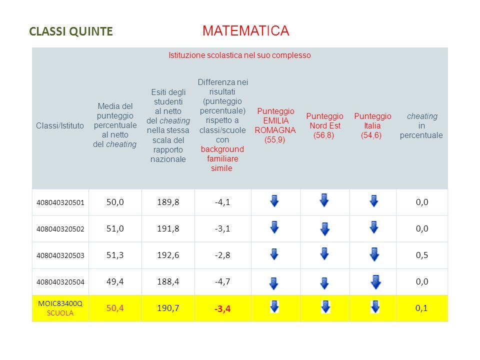 CLASSI QUINTE MATEMATICA