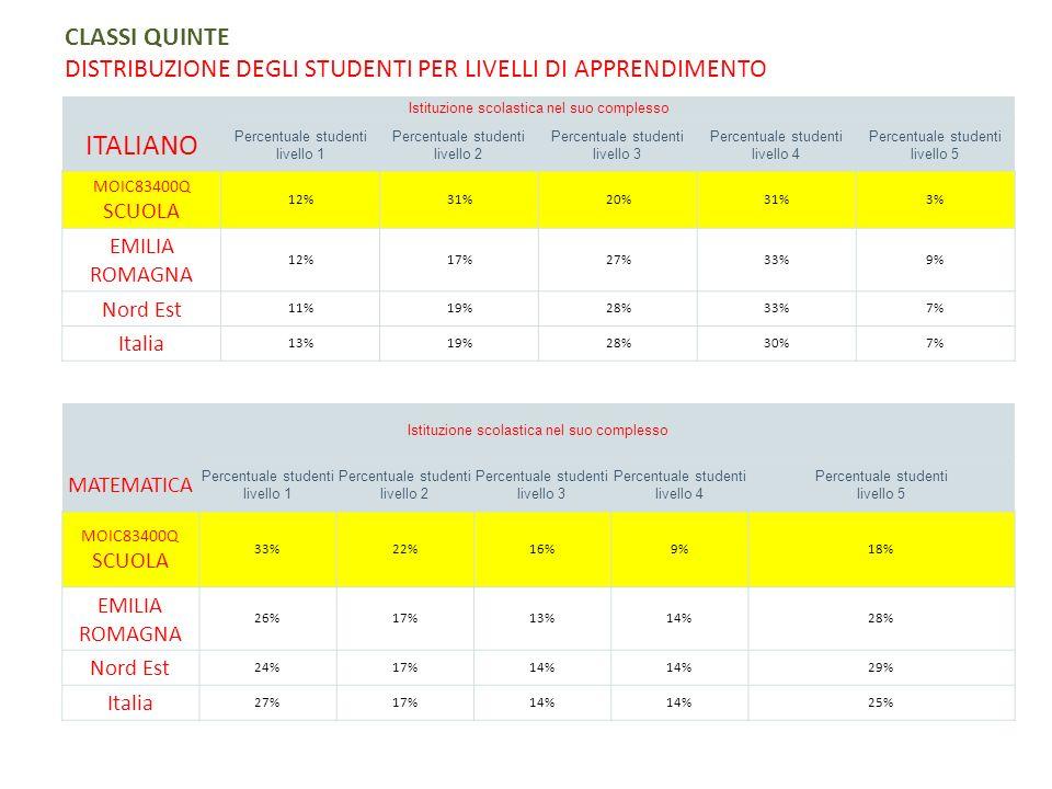 CLASSI QUINTE DISTRIBUZIONE DEGLI STUDENTI PER LIVELLI DI APPRENDIMENTO
