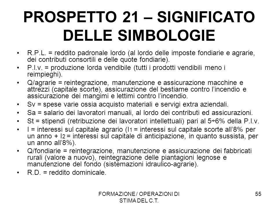 PROSPETTO 21 – SIGNIFICATO DELLE SIMBOLOGIE
