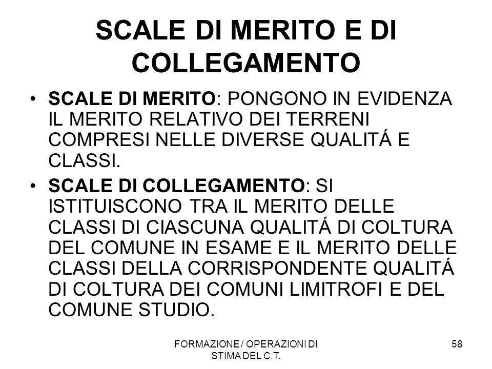 SCALE DI MERITO E DI COLLEGAMENTO