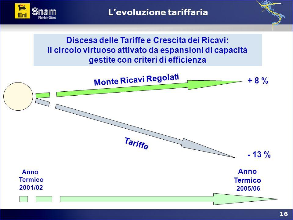 L'evoluzione tariffaria