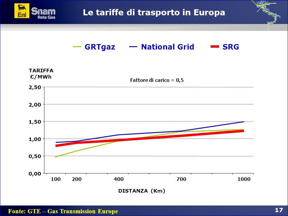 Le tariffe di trasporto in Europa Fonte: GTE – Gas Transmission Europe