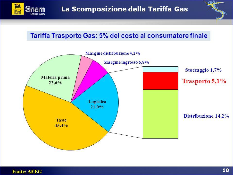 La Scomposizione della Tariffa Gas