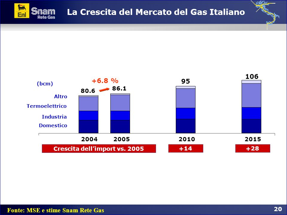 La Crescita del Mercato del Gas Italiano
