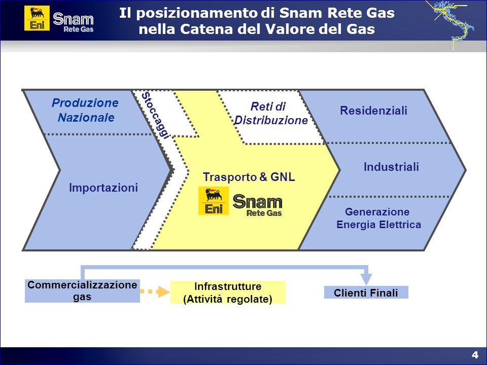 Il posizionamento di Snam Rete Gas nella Catena del Valore del Gas