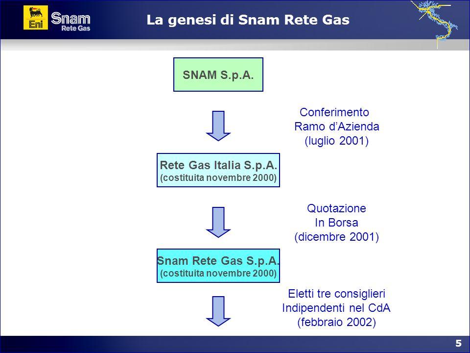 La genesi di Snam Rete Gas