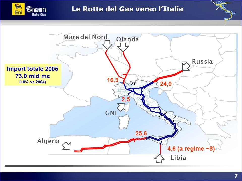 Le Rotte del Gas verso l'Italia