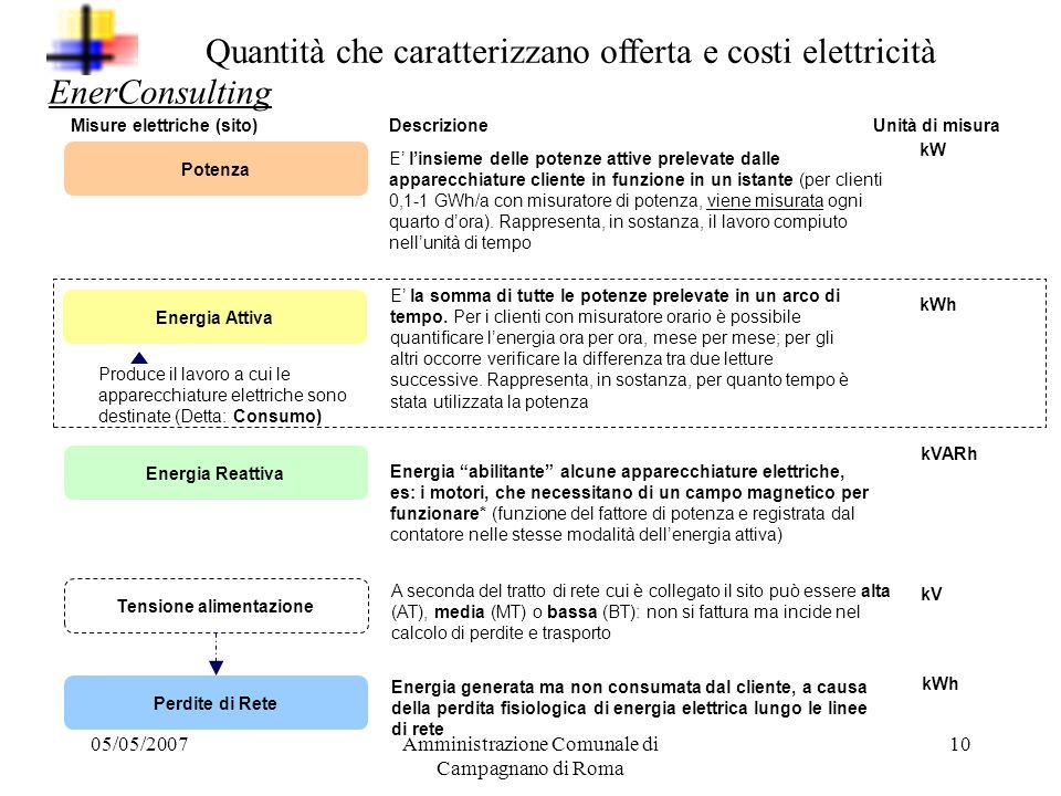 Quantità che caratterizzano offerta e costi elettricità EnerConsulting