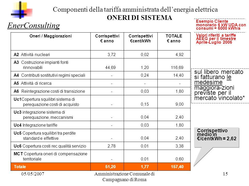 Corrispettivi €cent/kWh