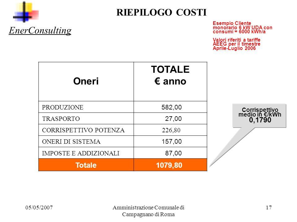 Corrispettivo medio in €/kWh 0,1790