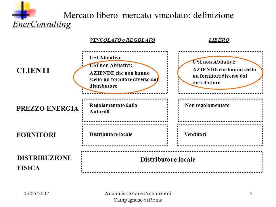 Mercato libero mercato vincolato: definizione EnerConsulting