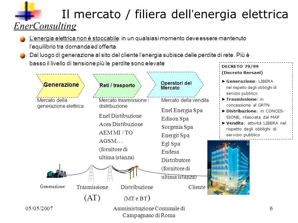 Il mercato / filiera dell'energia elettrica