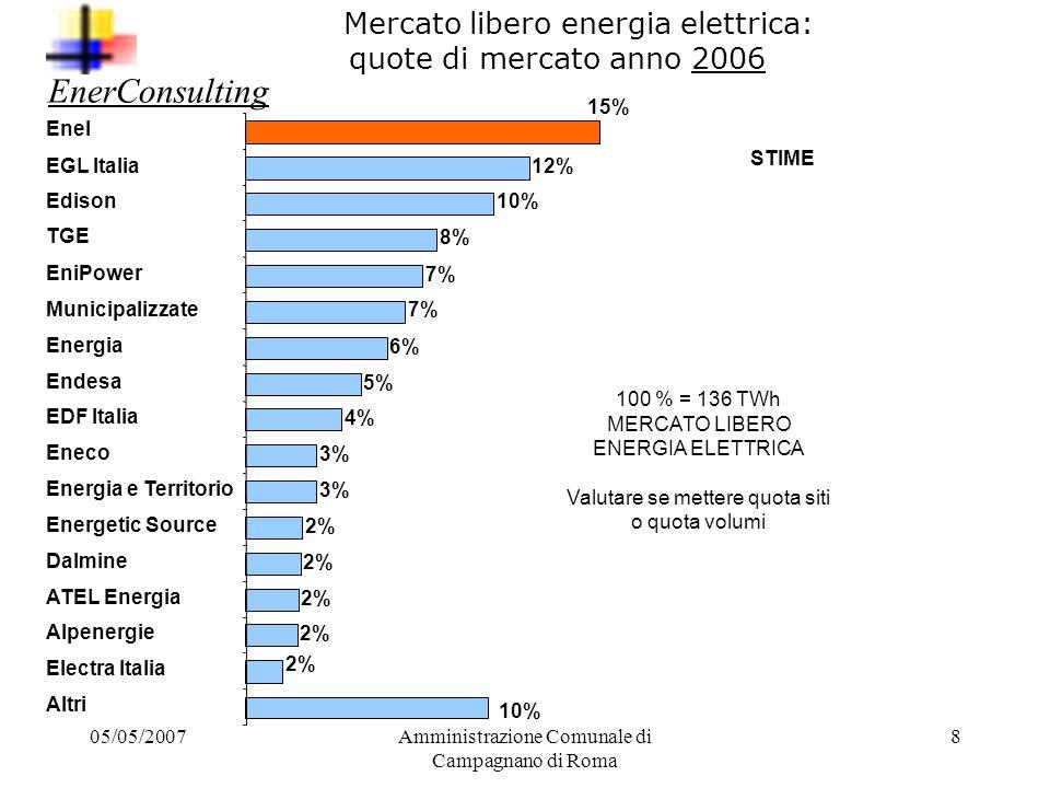 Mercato libero energia elettrica: quote di mercato anno 2006