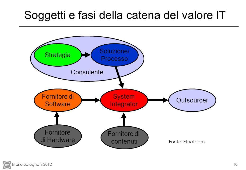 Soggetti e fasi della catena del valore IT
