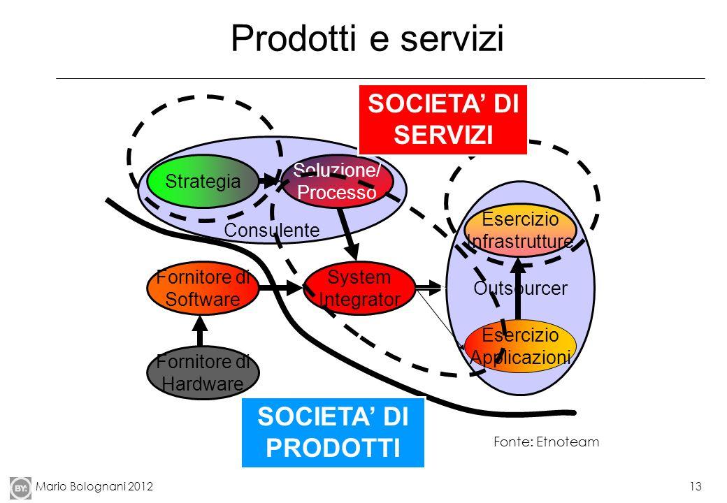 Prodotti e servizi SOCIETA' DI SERVIZI SOCIETA' DI PRODOTTI Consulente