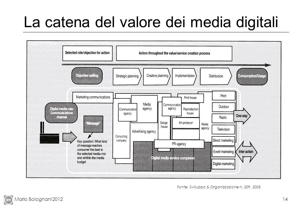 La catena del valore dei media digitali