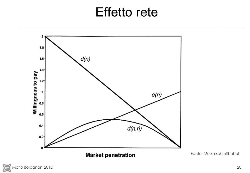 Effetto rete ' La domanda prima cresce per effetto di e(n), poi decresce per effetto del calo di d(n).