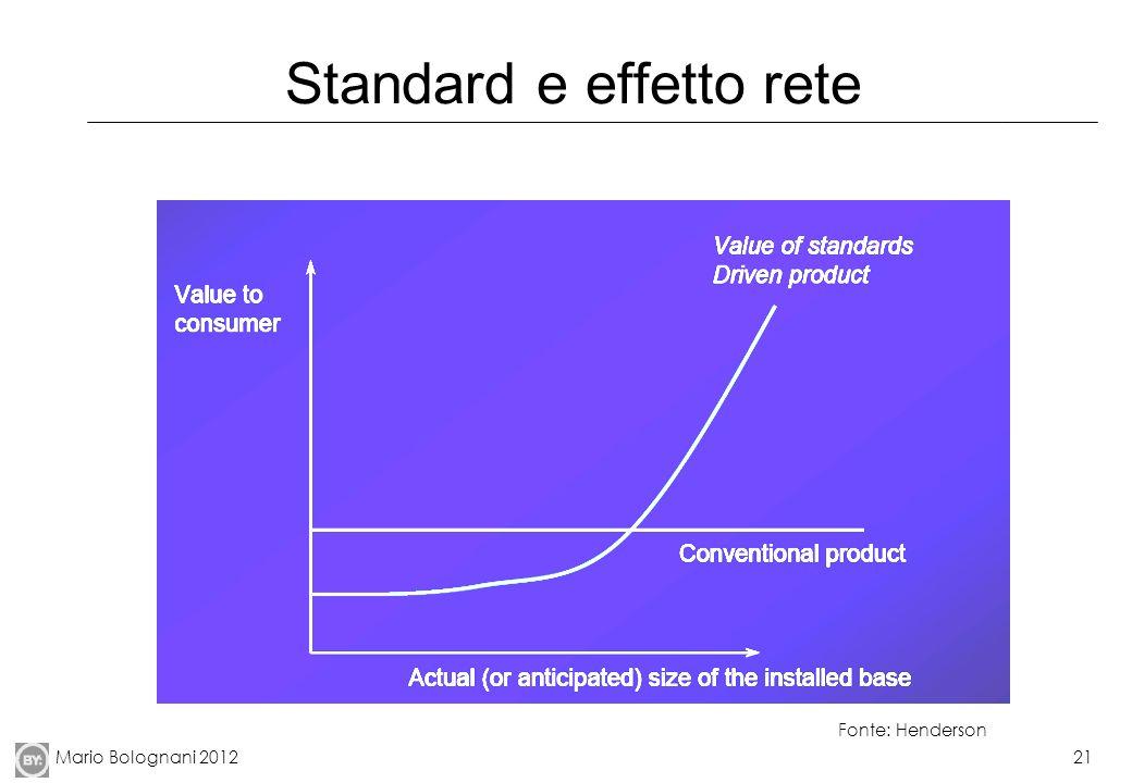 Standard e effetto rete