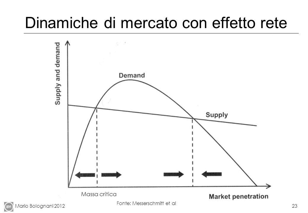 Dinamiche di mercato con effetto rete