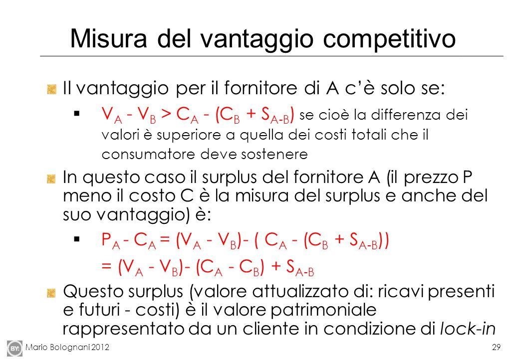 Misura del vantaggio competitivo