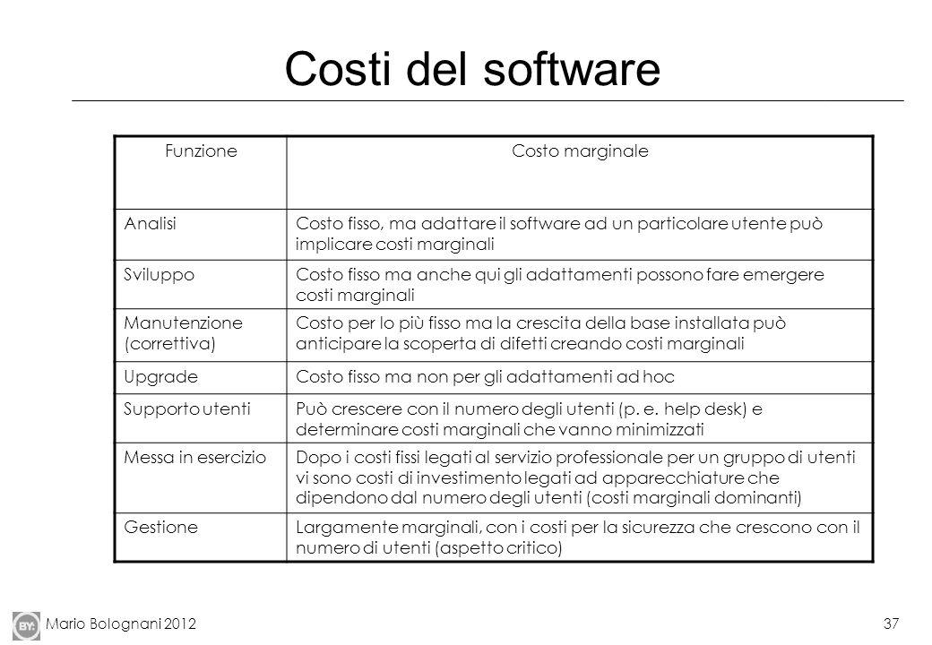 Costi del software Funzione Costo marginale