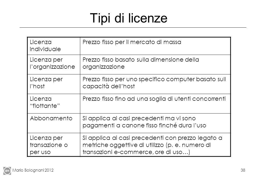 Tipi di licenze Licenza individuale