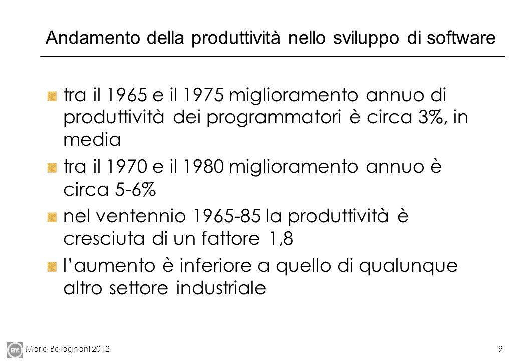 Andamento della produttività nello sviluppo di software