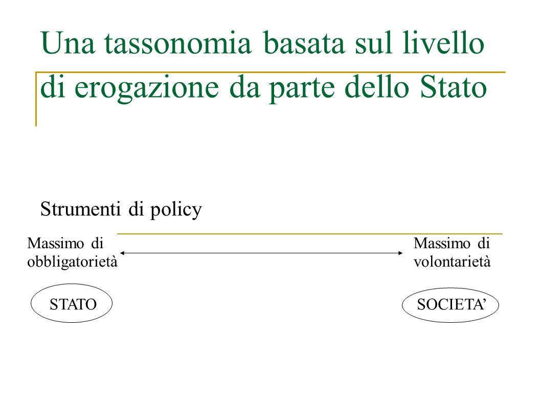 Una tassonomia basata sul livello di erogazione da parte dello Stato