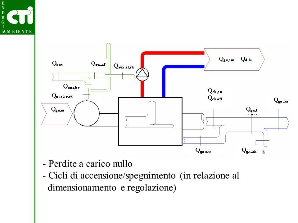 Perdite a carico nullo Cicli di accensione/spegnimento (in relazione al dimensionamento e regolazione)