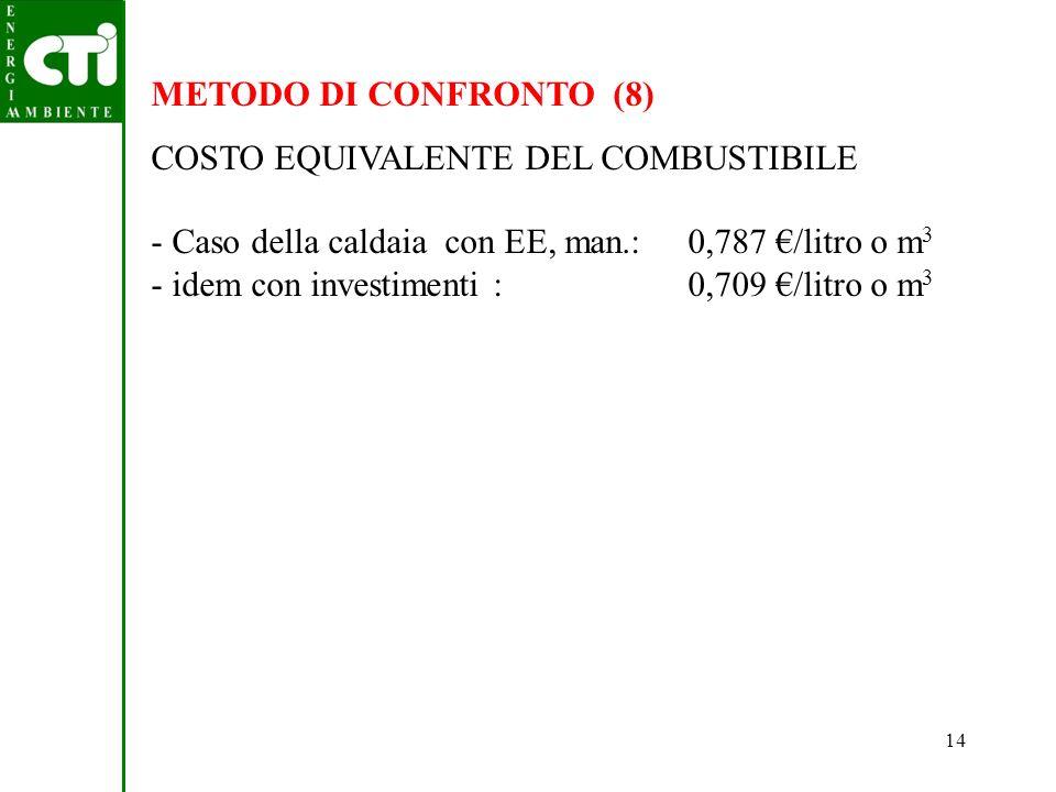 METODO DI CONFRONTO (8) COSTO EQUIVALENTE DEL COMBUSTIBILE. - Caso della caldaia con EE, man.: 0,787 €/litro o m3.