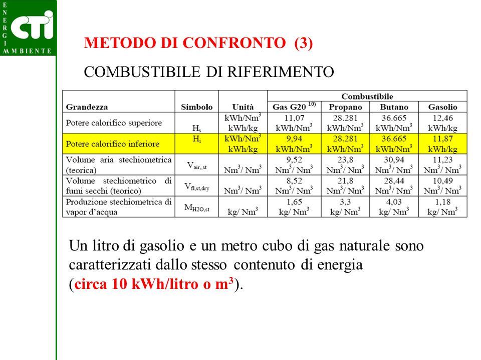 METODO DI CONFRONTO (3) COMBUSTIBILE DI RIFERIMENTO.