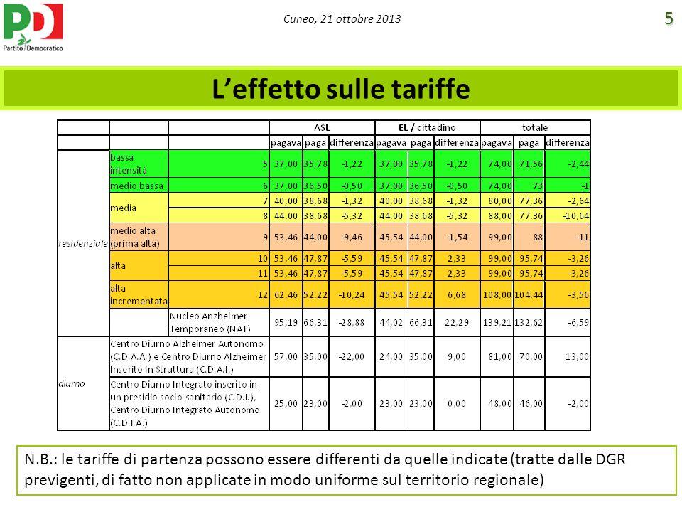 L'effetto sulle tariffe