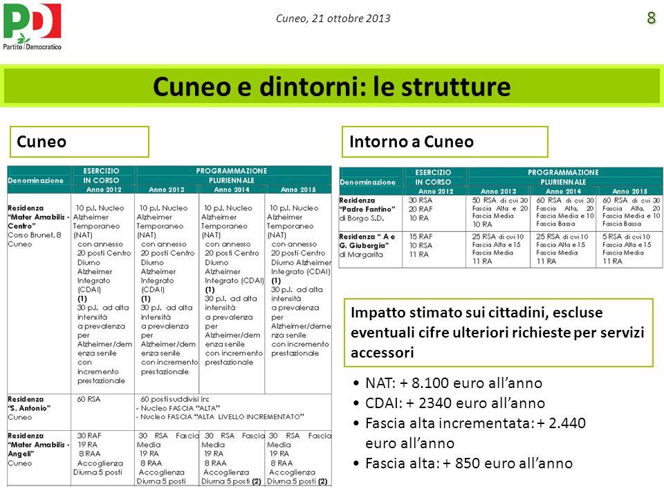 Cuneo e dintorni: le strutture