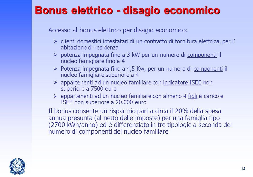 Bonus elettrico - disagio economico