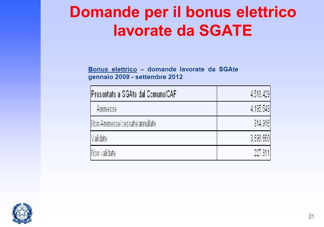 Domande per il bonus elettrico lavorate da SGATE