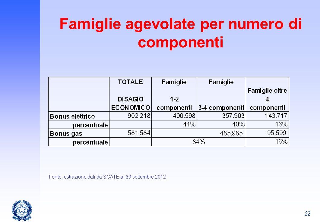 Famiglie agevolate per numero di componenti