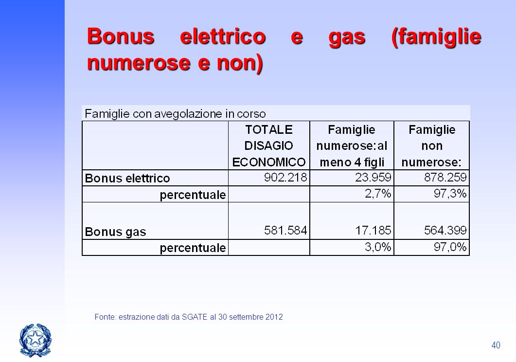 Bonus elettrico e gas (famiglie numerose e non)