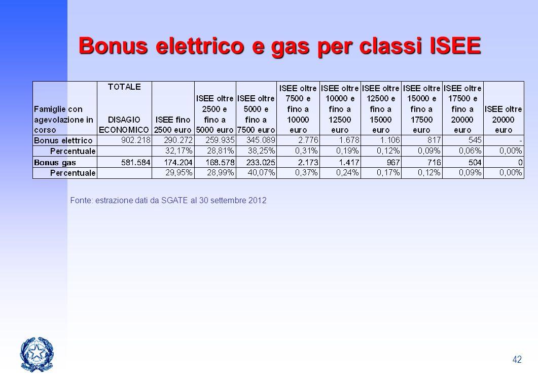 Bonus elettrico e gas per classi ISEE