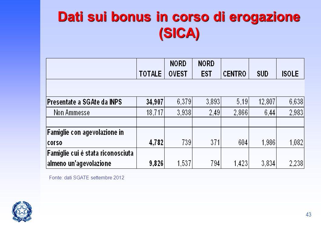 Dati sui bonus in corso di erogazione (SICA)