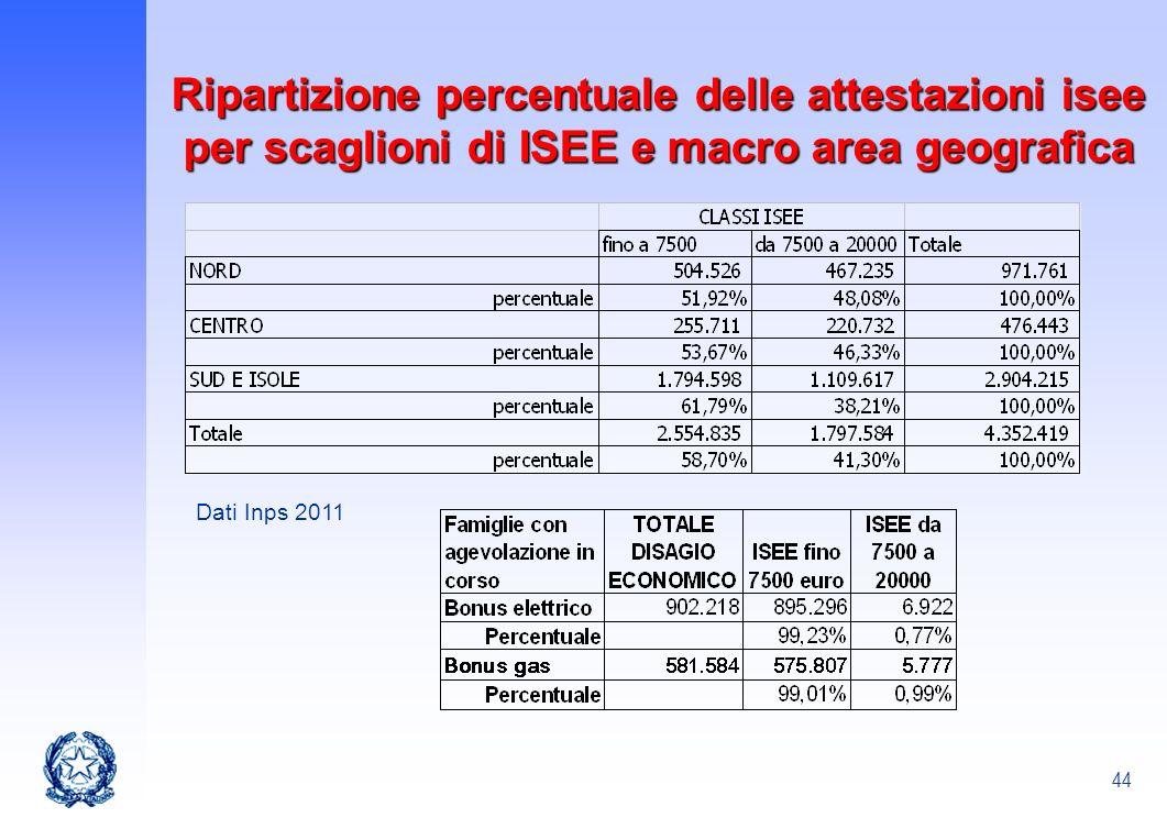 Ripartizione percentuale delle attestazioni isee per scaglioni di ISEE e macro area geografica