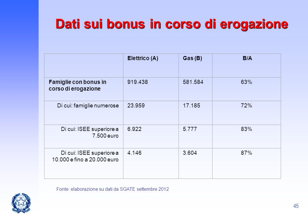 Dati sui bonus in corso di erogazione