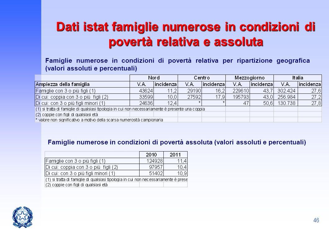 Dati istat famiglie numerose in condizioni di povertà relativa e assoluta