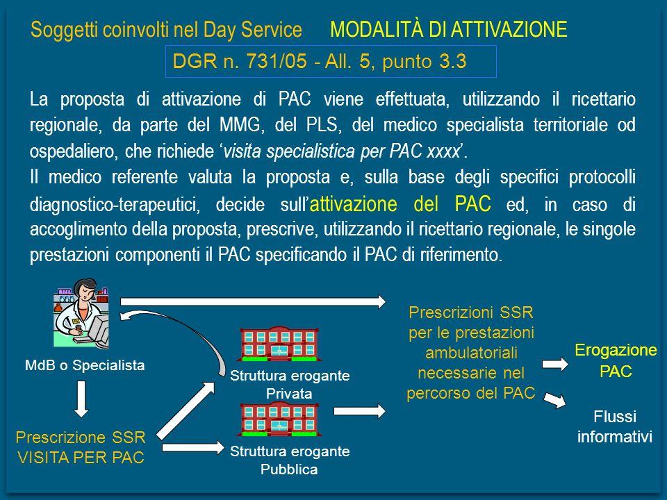 per le prestazioni ambulatoriali necessarie nel percorso del PAC