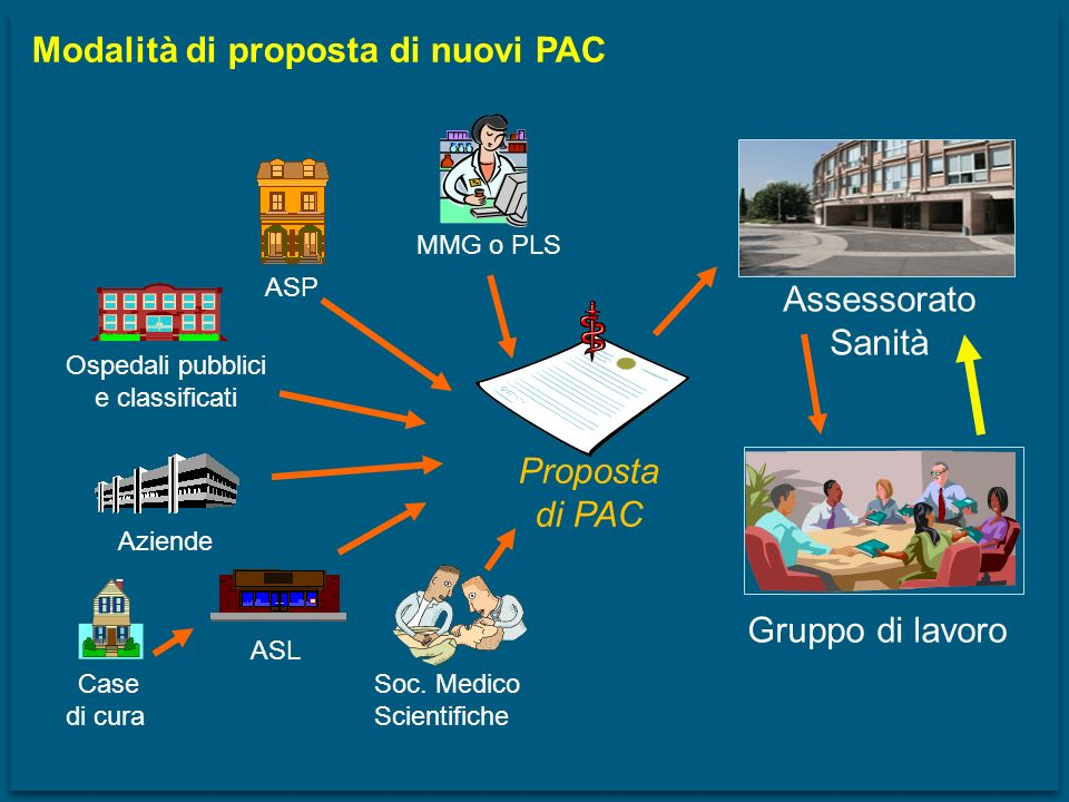 Modalità di proposta di nuovi PAC