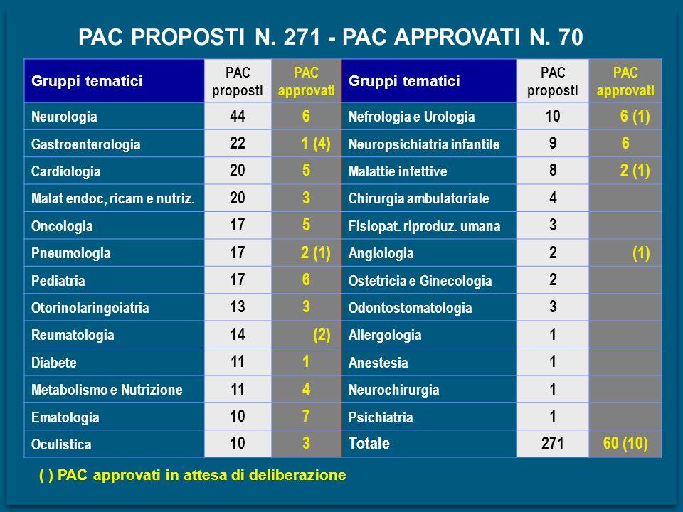 PAC PROPOSTI N. 271 - PAC APPROVATI N. 70