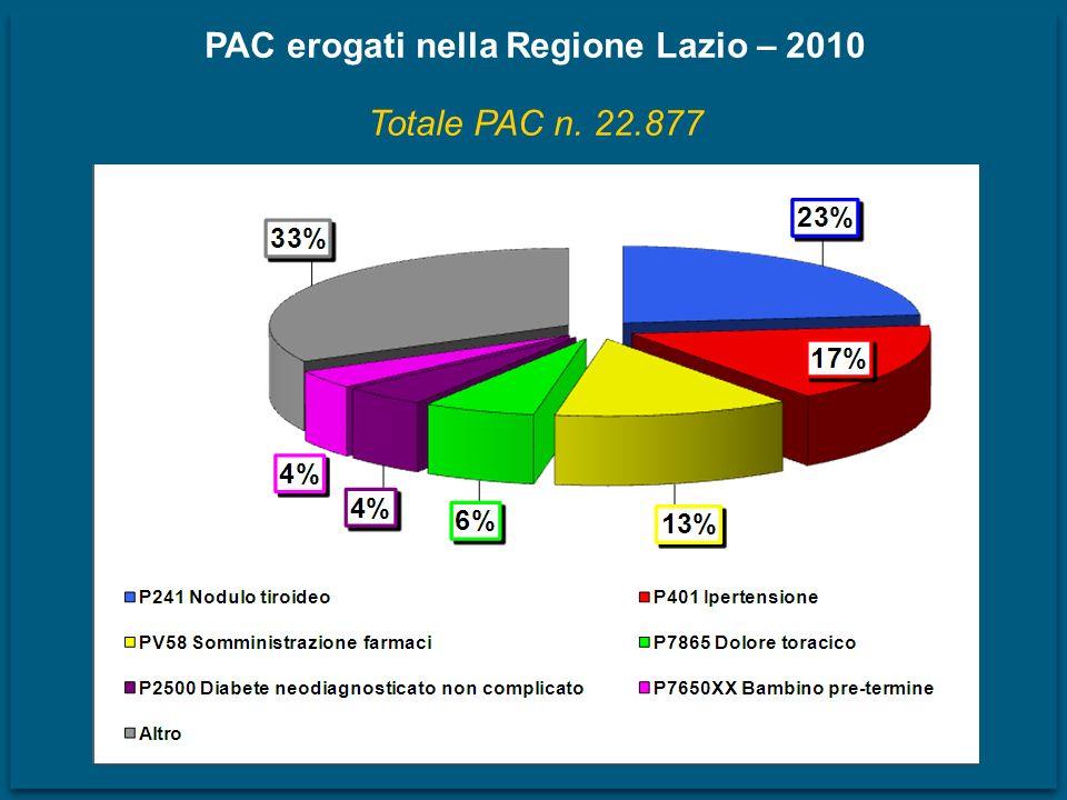 PAC erogati nella Regione Lazio – 2010