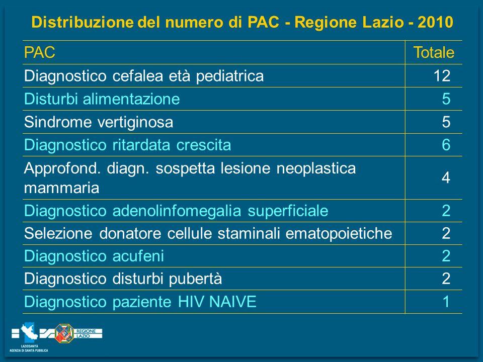 Distribuzione del numero di PAC - Regione Lazio - 2010
