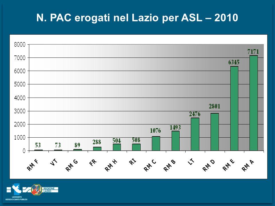 N. PAC erogati nel Lazio per ASL – 2010