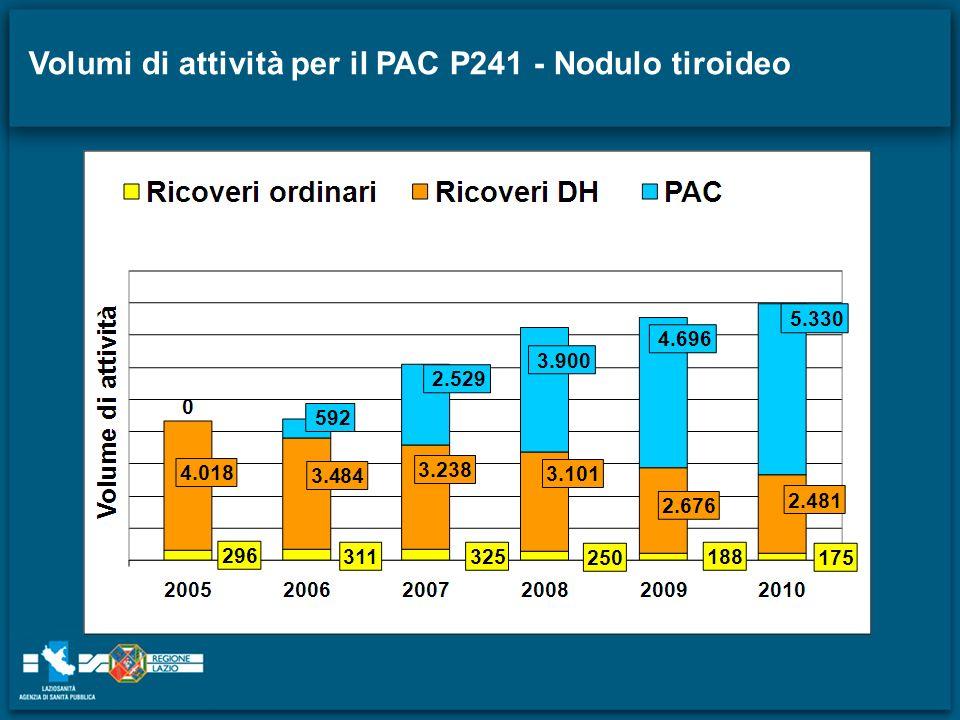 Volumi di attività per il PAC P241 - Nodulo tiroideo