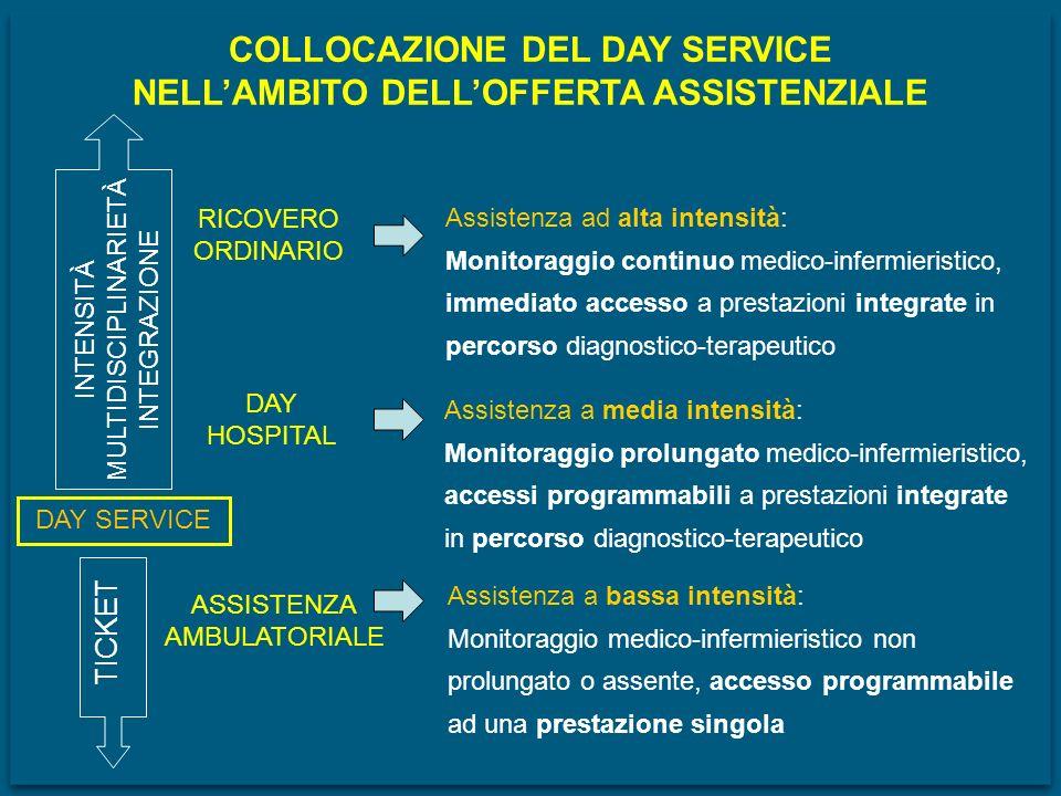 COLLOCAZIONE DEL DAY SERVICE NELL'AMBITO DELL'OFFERTA ASSISTENZIALE